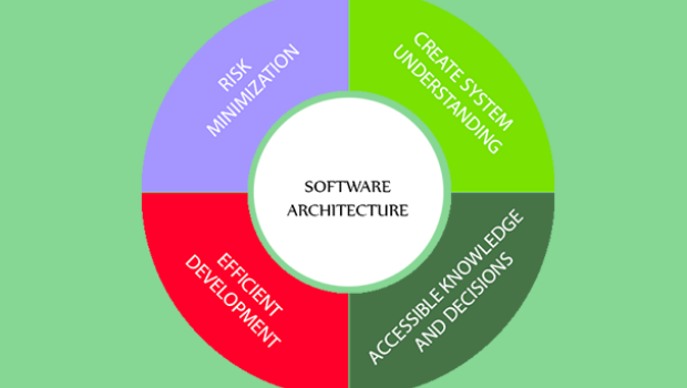 Software Architecture Design Implies The Quality of The Software